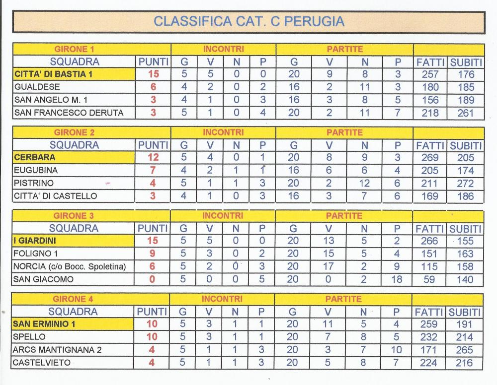 5a96852980d3d_3cat.CLASSIFICA5giornatagironi1234.thumb.jpg.b530e237ceda444fc6f42726e011d841.jpg