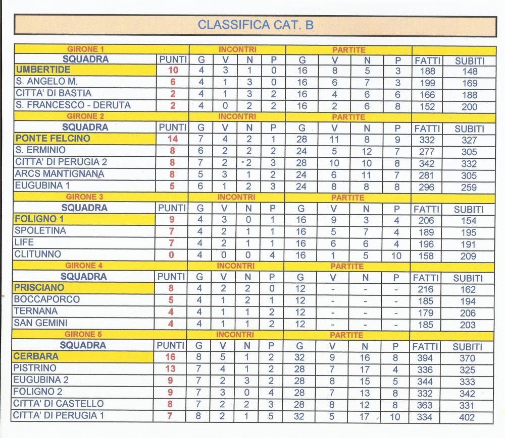 5a9904687aef1_2cat.CLASSIFICA01.03girone2egirone5.thumb.jpg.18da93916aa997949b9807908530db77.jpg