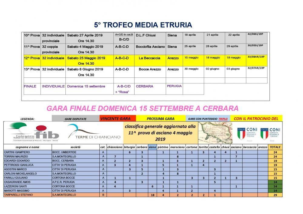 1544680858_classifica_PERCATEGORIA_5-_trofeo_media_etruria_aggiornato_alla11garadiascianodel04_05.2019_page-0001.thumb.jpg.9b09b669aebb17f8de9e9c12f74e092f.jpg